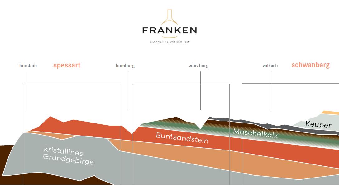 Terroir-Querschnitt Franken der Trias mit Bezeichung der Böden. Foto: LWG